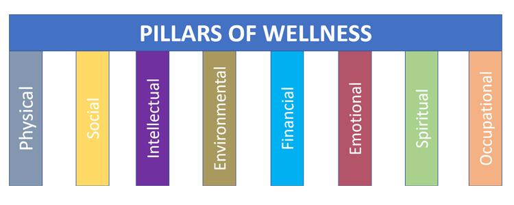 pillars-of-wellness-all